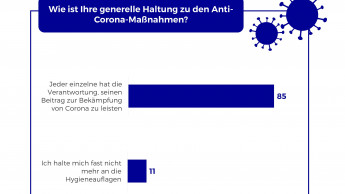 Mehrheit der der Deutschen akzeptiert neue Normalität