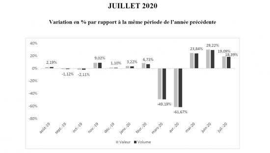 Der französische Baumarktverband FBM veröffentlicht regelmäßig die von der Banque de France ermittelten Branchenzahlen.