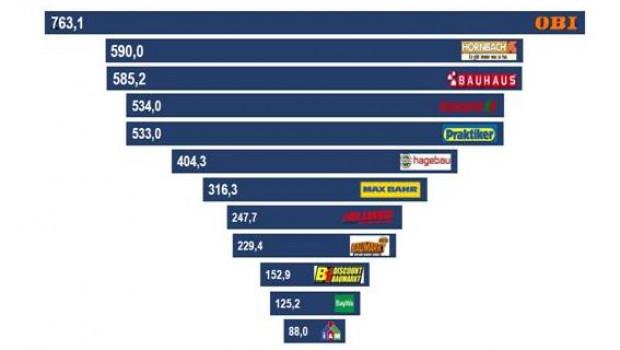 Obi ist das Unternehmen mit dem höchsten Markenwert in der deutschen DIY-Handelsbranche.