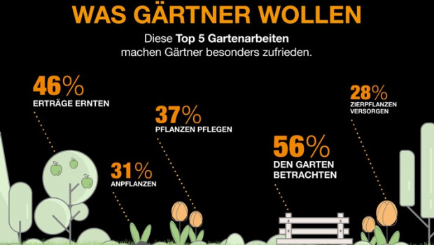 Diese fünf grüne Tätigkeiten machen deutsche Gärtner glücklich.