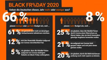 In diesem Jahr weniger Ansturm auf Black Friday erwartet