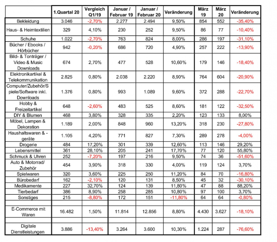 Die BEVH-Zahlen aus dem ersten Quartal 2020 im Detail.