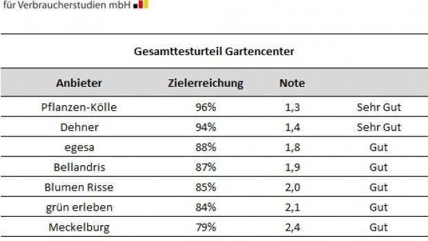 Deutsche Gesellschaft für Verbraucherstudien - Gartencenter Gesamturteil