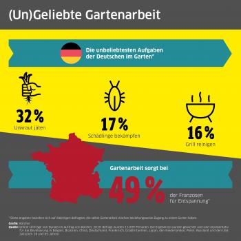 Die Zahlen aus der Kärcher-Studie zum Thema Gartenarbeit.