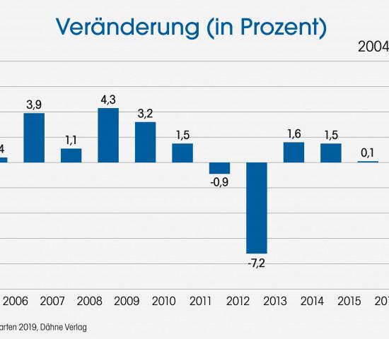 Statistik, Veränderung in Prozent, Dähne Verlag