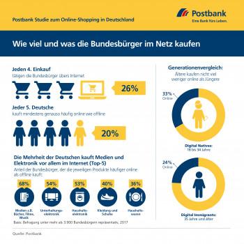 """""""Der digitale Deutsche und das Geld"""": Die neue Postbank-Studie hat ermittelt, wie viel und was die Bundesbürger im Internet kaufen."""