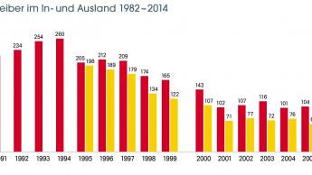 Entwicklung der Baumärkte seit 1990