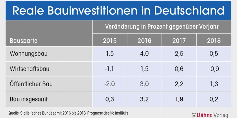 Bauinvestitionen in Deutschland