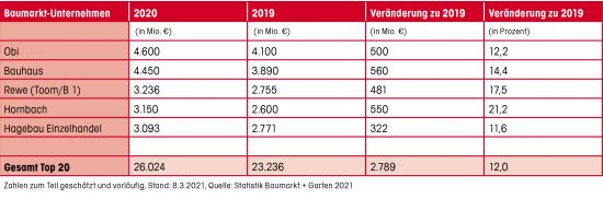 Umsätze der fünf größten Baumarktbetreiber in Deutschland 2019 und 2020