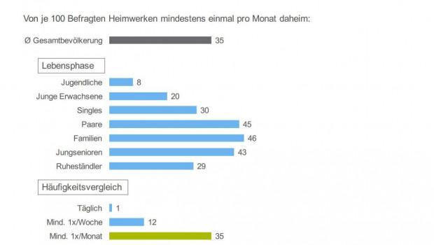 """Der Freizeit-Monitor 2016 ist erschienen - auch mit Ergebnissen zum Thema """"Heimwerken""""."""