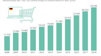 Hornbach, Hagebau und Obi sind die größten deutschen Onliner