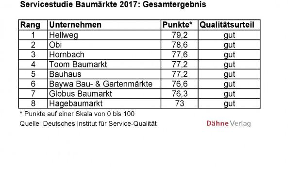 Servicestudie Baumärkte 2017 des Deutschen Instituts für Service-Qualität: Gesamtergebnis.