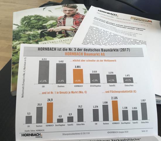 Hornbach-Zahlen im Vergleich: Die Daten stammen auch vom Dähne Verlag.
