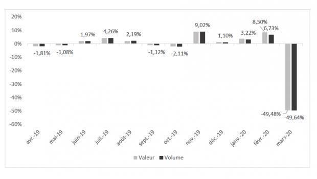 Der französische Verband FMB veöffentlicht monatlich den Index der Baumarktumsätze und des mengenmäßigen Absatzes; die Zahlen stammen von der Banque de France.