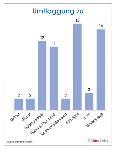 Statistik, Umflaggungen zu