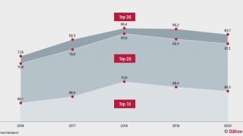 Top 10 verloren zuletzt Standort-Anteile