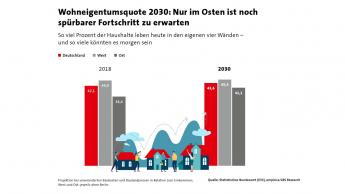 Bis 2030 kaum Zuwachs bei der Wohneigentumsquote erwartet