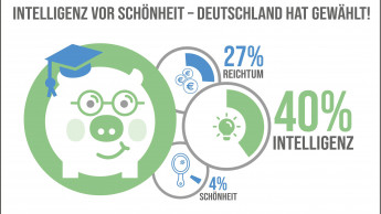 Wollen die Deutschen lieber schöner, reicher oder intelligenter sein?