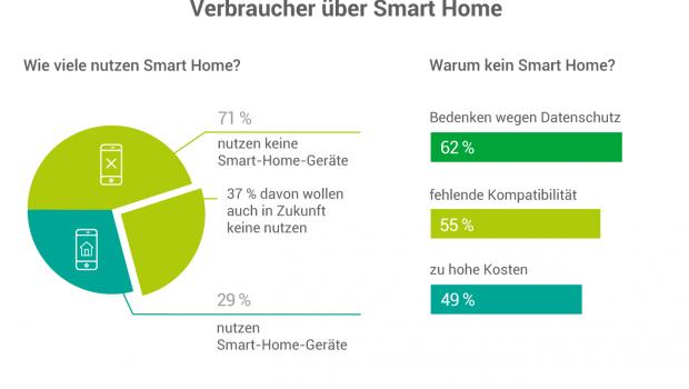Viele Verbraucher haben laut aktueller Umfrage noch kein Interesse an Smart-Home-Technik oder große Bedenken. [Quelle: co2online]