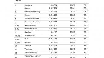 Die Deutschen haben 2019 rund 763 Euro mehr zur Verfügung