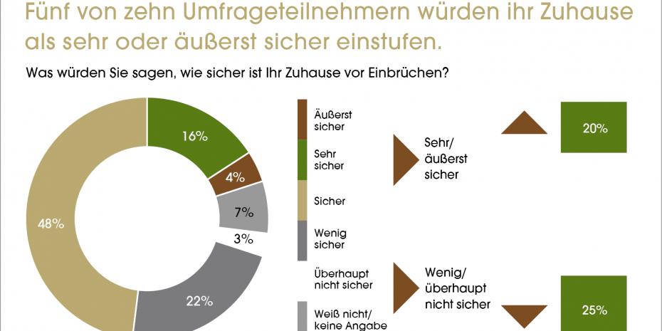 Fünf von zehn Umfrageteilnehmern würden ihr Zuhause als sehr oder äußerst sicher einstufen