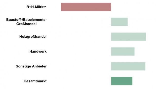 IFH Köln: Vertriebskanäle Bauelemente