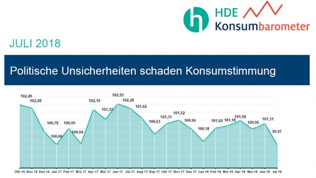Der HDE ermittelt für sein Konsumbarometer monatlich die Stimmung unter den Verbrauchern.