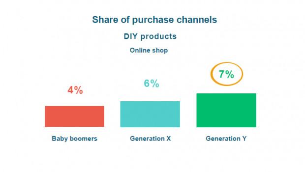 """Die sogenannte """"Generation Y"""" kauft europaweit am stärksten Heimwerkerartikel über das Internet ein, so USP."""