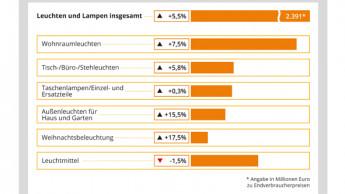 Mehr Licht ist den Deutschen 2,6 Prozent mehr Ausgaben wert