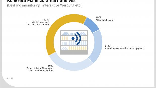 """Aus dem Whitepaper """"Smart Stores"""" von EHI und Microsoft."""