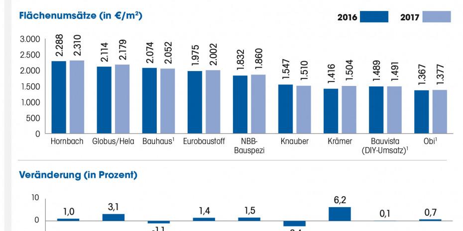 Flächenumsätze, Top 9, Deutschland