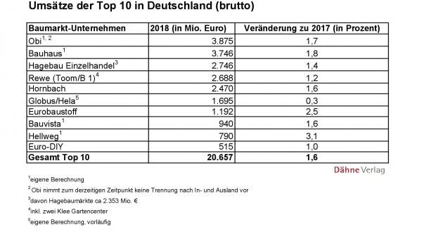 Der Deutschland-Umsatz (brutto) der zehn größten Baumarktbetreiber in der Statistik des Dähne Verlags.