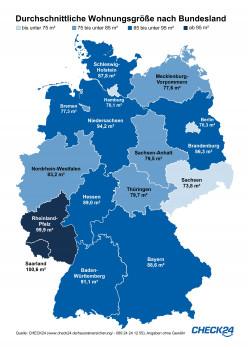 Laut Check24 lebt der Durchschnitts-Saarländer oder Rheinland-Pfälzer auf rund 100 Quadratmeter, wohingegen der Durchschnitts-Hamburger oder Berliner sich mit ca. 70 Quadratmeter zufrieden geben muss. [Bild: Check24]