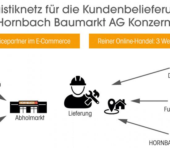 Logistiknetz, Kundenbelieferung, Hornbach