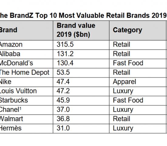 """Die wertvollsten zehn Marken der Welt laut """"BrandZ Retail Top 75""""-Report."""
