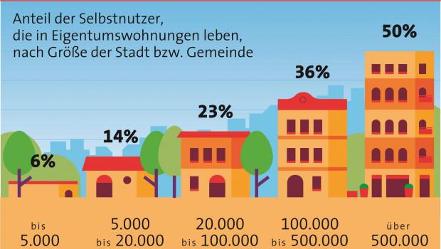Die Quote der Besitzer von Eigentumswohnungen hängt direkt von der Größe der Stadt bzw. Gemeinde ab.