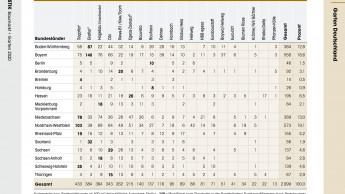 Dehner 2019 mit dynamischster Auslandsexpansion