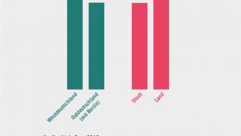 Ost-West-Unterschiede geringer als zwischen Stadt und Land