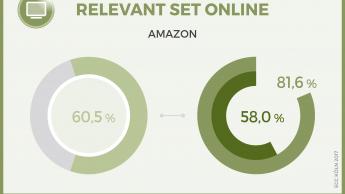 Obi schafft es offline und online ins Relevant Set der Konsumenten