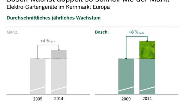 Ohne absolute Zahlen zu nennen, geht Bosch von einem Wachstum im Gartengeschäft aus, das über dem des Marktes liegt.