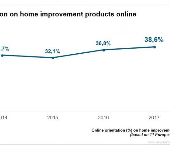 Auf knapp 39 Prozent ist der Anteil der Käufe von DIY-Produkten gestiegen, die durch eine Online-Recherche vorbereitet wurden.