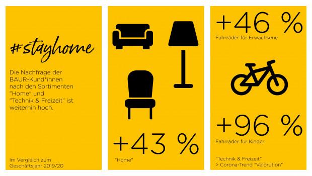 """Der Bereich """"Home"""" legte im vergangenen Jahr um 43 Prozent zu."""