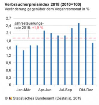 Die Entwicklung der Verbraucherpreise. Quelle: Destatis