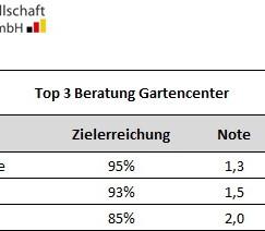 Deutsche Gesellschaft für Verbraucherstudien - Gartencenter Beratung