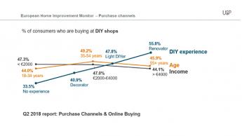 Wo DIY-Produkte einkaufen? Erfahrung und Alter spielen eine Rolle