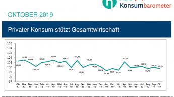 Konsumstimmung hält das Niveau der letzten Monate
