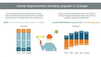 Heimwerken bleibt in Europa beliebt