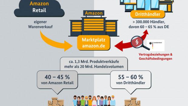 Das Bundeskartellamt hat das über amazon.de abgewickelte Geschäft in einer Grafik vereinfacht dargestellt.
