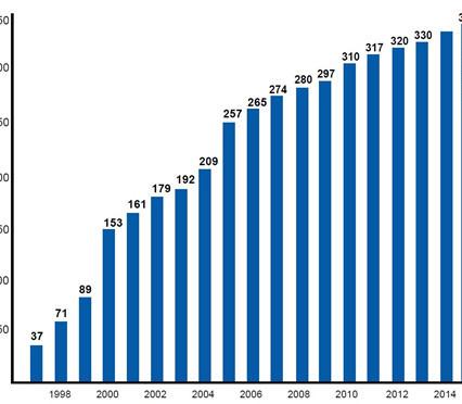 Standortentwicklung von EMV-Profi 1997 bis Dezember 2014