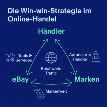 Die Win-Win-Strategie im Online-Handel